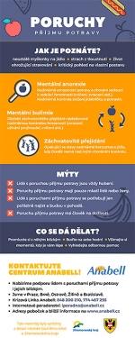 Poruchy příjmu potravy - Mýty