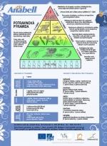 Plakát Potravinová pyramida